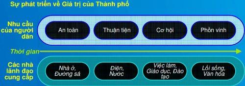 """Giải pháp tổng thể cho Hà Nội """"thông minh"""""""